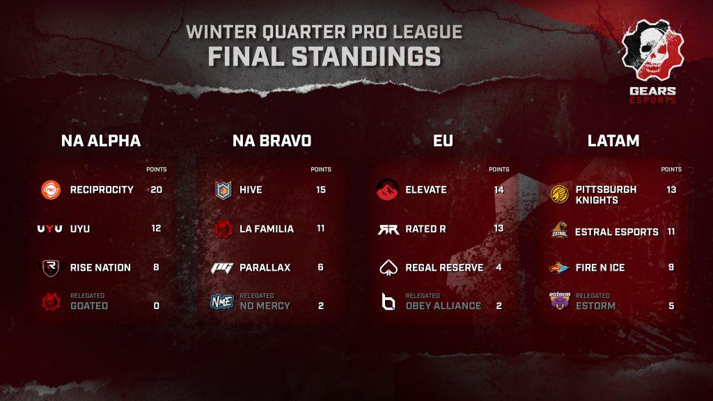 Winter Quarter final pro league standings for NA, EU, LATAM