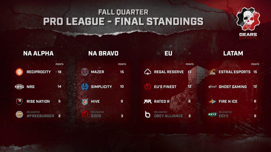 Fall Quarter final pro league standings for NA, EU, LATAM