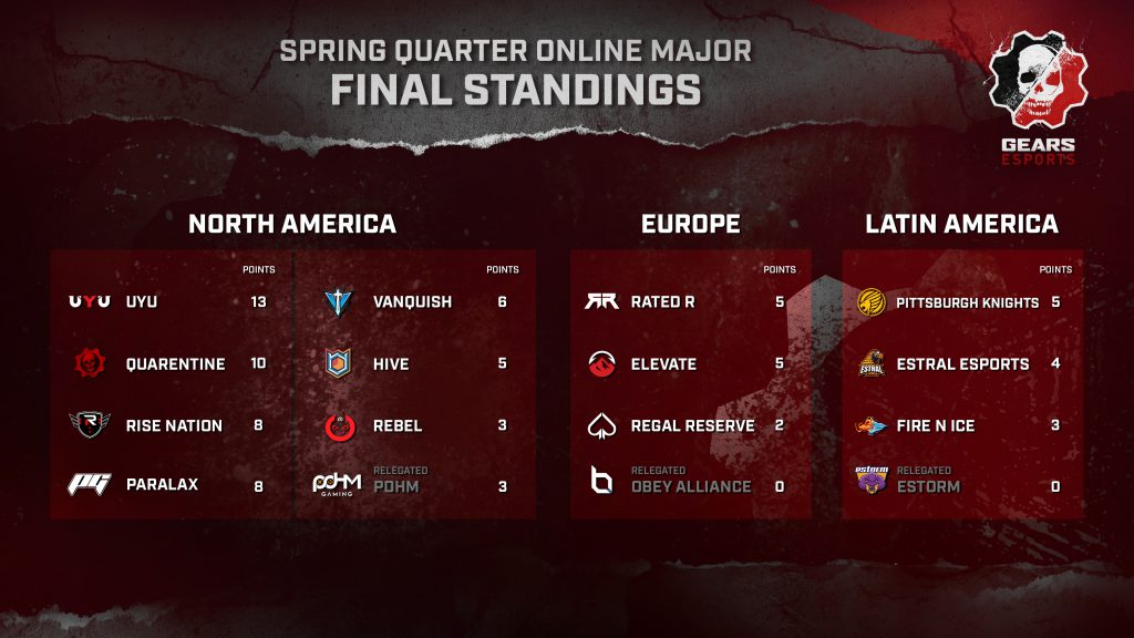 Spring Quarter final Pro League standings for NA, EU, LATAM