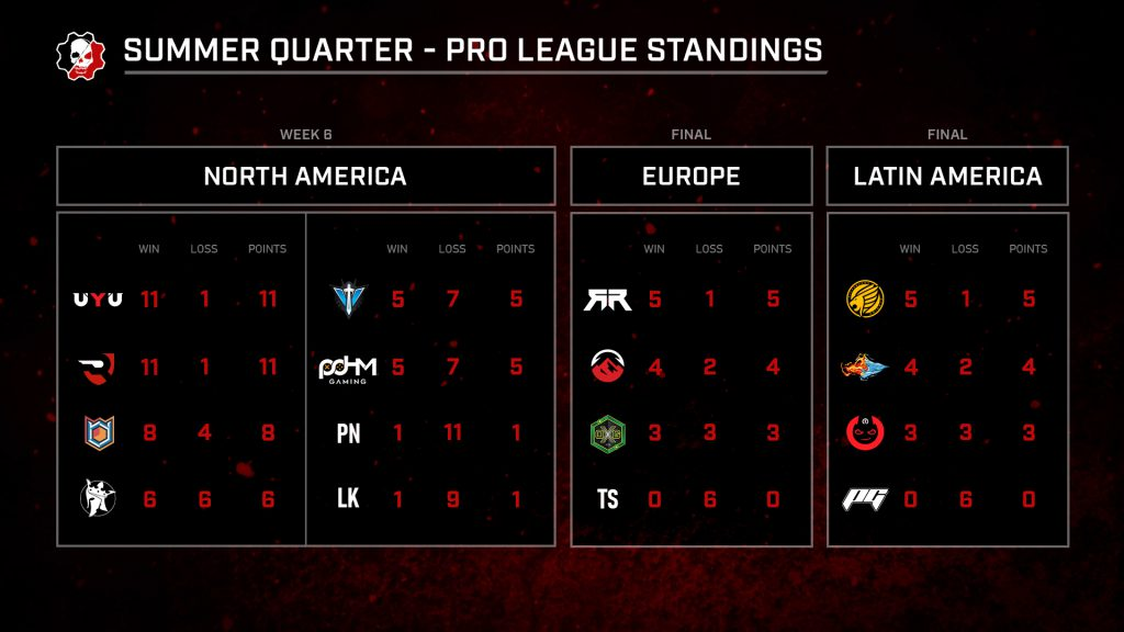 Summer Quarter Pro League Standings for Week 6 (Final standings for Europe and Latin America).