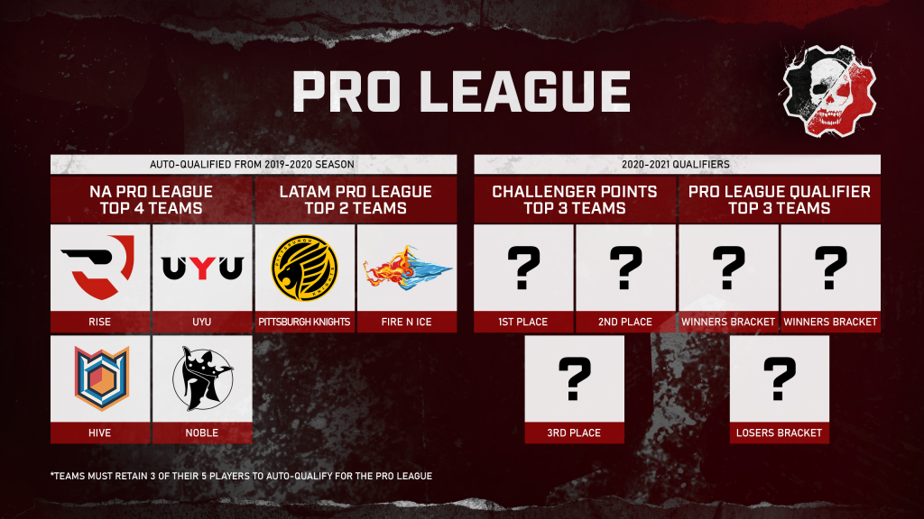 Graphic showing the teams that automatically qualified for the 2020-2021 Gears Esports Pro League (Rise, UYU, Hive, Noble), and where the final spots will come from (3 from Challenger Points and 3 from a Pro League Qualifier)