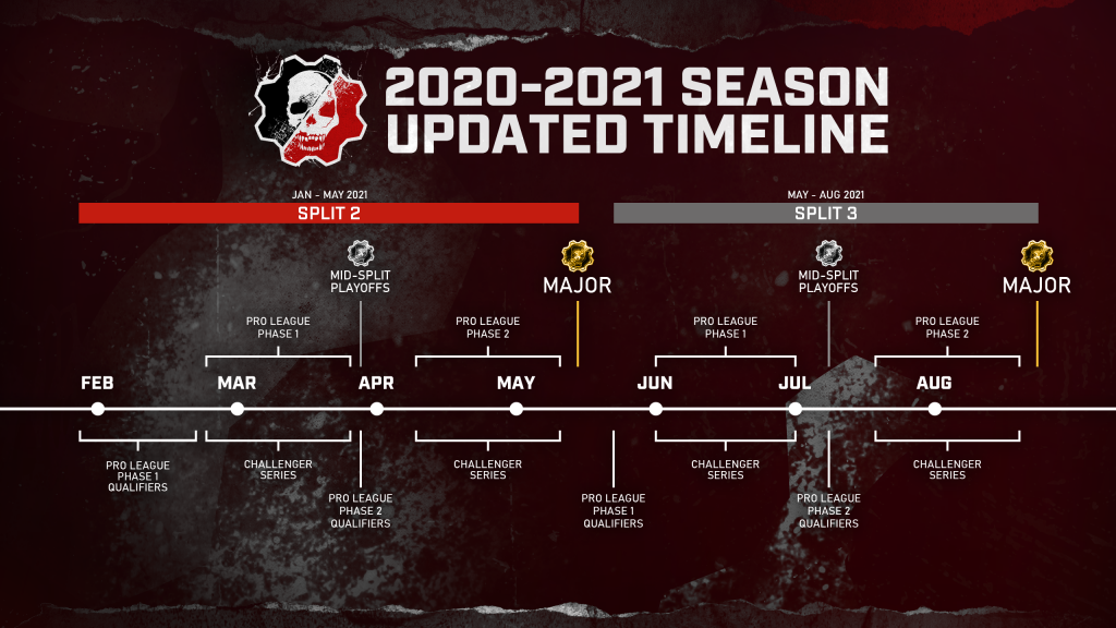 """""""Image showing the updated 2020-2021 Split 2/3 schedule, which will run from January 2021 through to August 2021. Split 2 will run January to May, Split 3 will run May through August. Each Split begins with a Pro League Qualifier and ends with a Major Event. Splits 2 and 3 are divided into two phases, separated by a Mid-Split Playoffs and second Pro League Qualifier."""""""